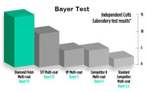 Bayer scratch test graph